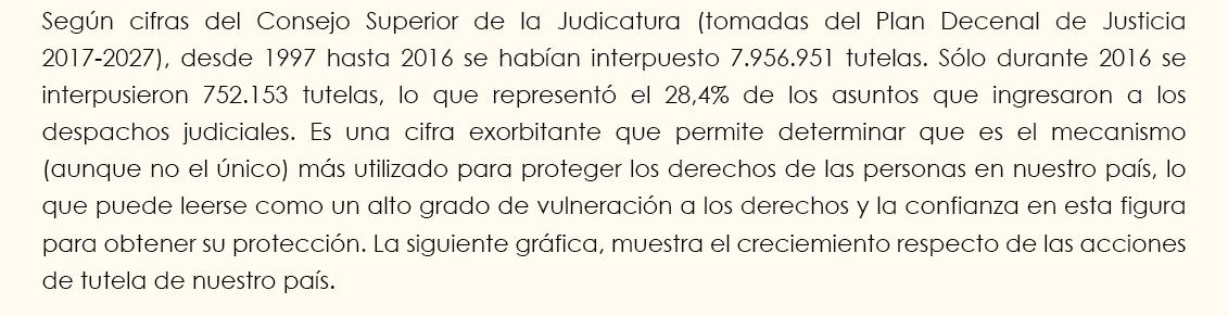 Según cifras del Consejo Superior de la Judicatura (tomadas del Plan Decenal de Justicia 2017-2027), desde 1997 hasta 2016 se habían interpuesto 7.956.951 tutelas. Sólo durante 2016 se interpusieron 752.153 tutelas, lo que representó el 28,4% de los asuntos que ingresaron a los despachos judiciales. Es una cifra exorbitante que permite determinar que es el mecanismo (aunque no el único) más utilizado para proteger los derechos de las personas en nuestro país, lo que puede leerse como un alto grado de vulneración de los derechos y la confianza en esta figura para obtener su protección.